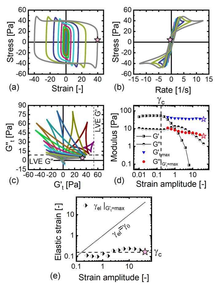 Studying Large Amplitude Oscillatory Shear Response of Soft