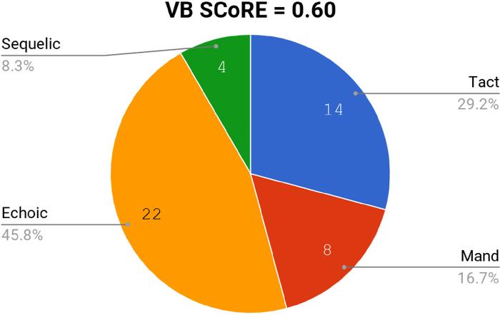 vb-mapp на русском языке скачать