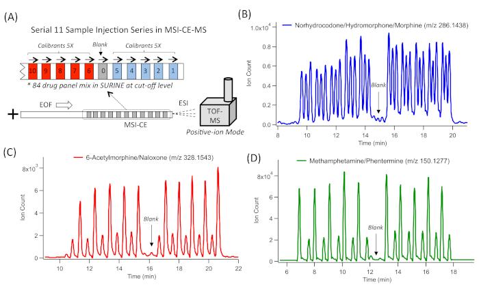 High-throughput and Comprehensive Drug Surveillance Using