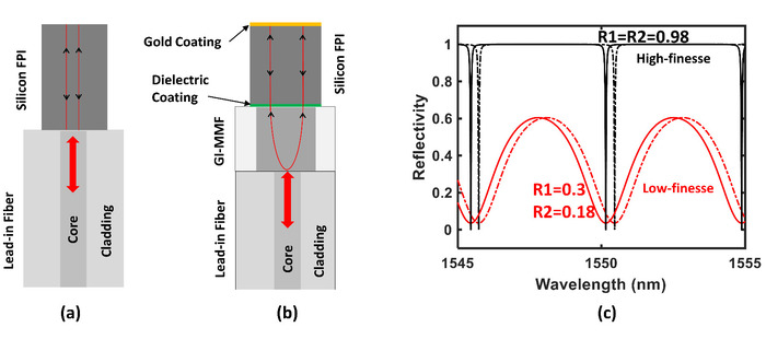 A Silicon-tipped Fiber-optic Sensing Platform with High Resolution