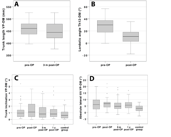 Evaluation of Patients' Posture and Gait Profile After