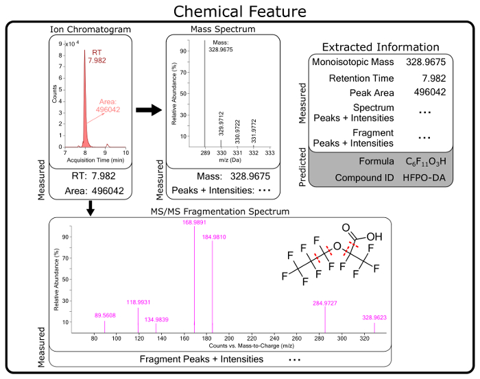 Identifying Per- and Polyfluorinated Chemical Species with a