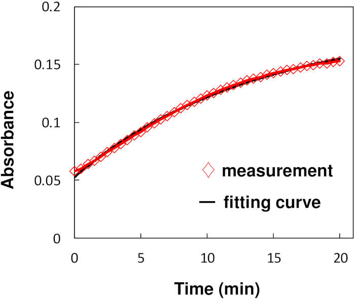 Accumulation and Analysis of Cuprous Ions in a Copper