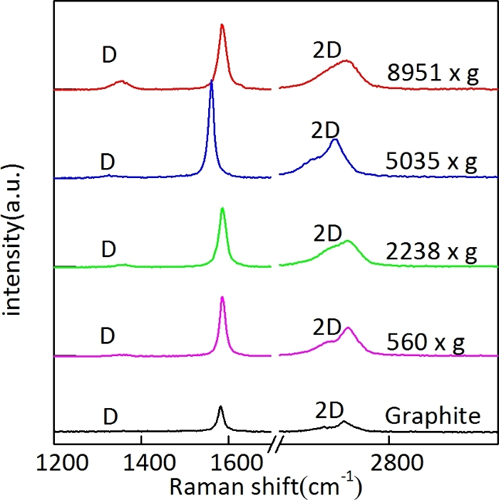 Synthesis of Graphene Nanofluids with Controllable Flake