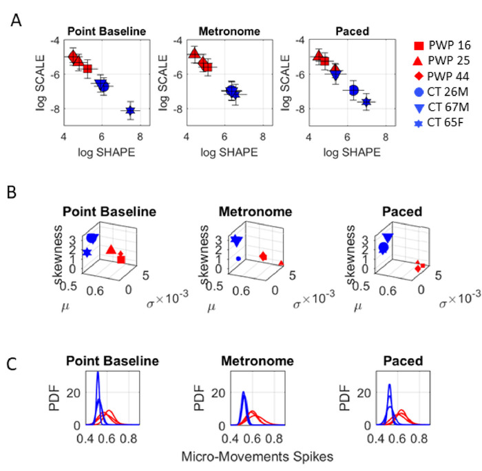 Dynamic Digital Biomarkers of Motor and Cognitive Function
