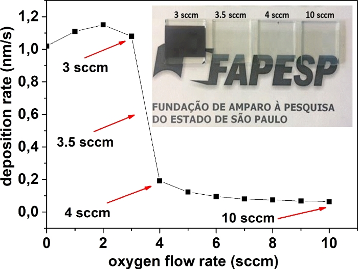 Niobium Oxide Films Deposited By Reactive Sputtering Effect