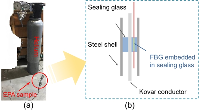 Optimized Sealing Process and Real-Time Monitoring of Glass