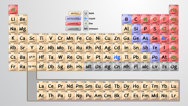 The Periodic Table and Organismal Elements