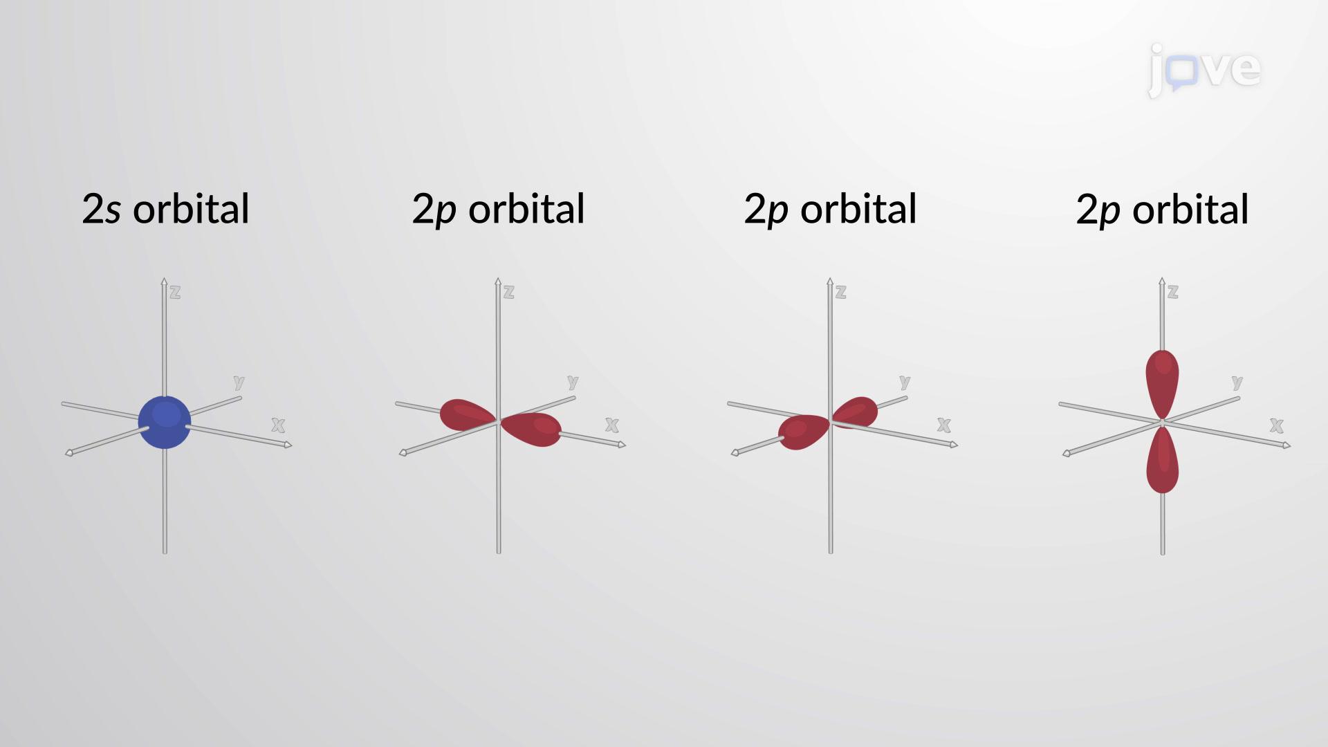 Electron Orbital Model